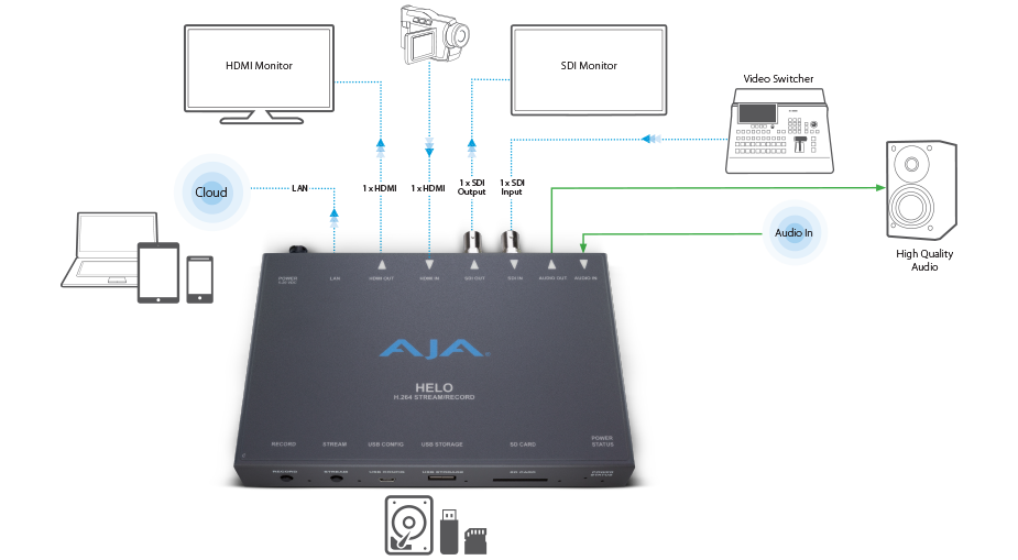 https://www.aja.com/assets/images/products/167/1584-1508-Helo_workflow.png