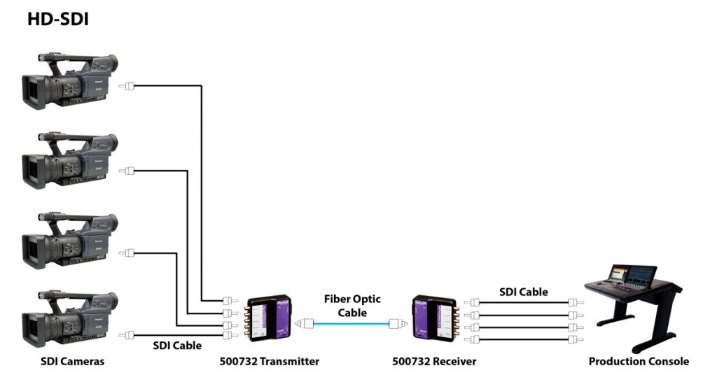 6G_SDI_Exterder_over_fiber_Optic_05