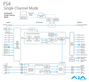 SingleChannel-lg_architecture_FS4