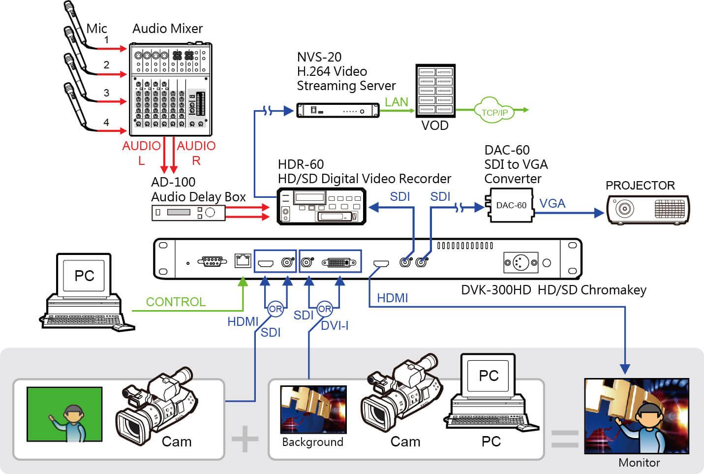 Datavideo_DVK-300HD-eng-dia-A